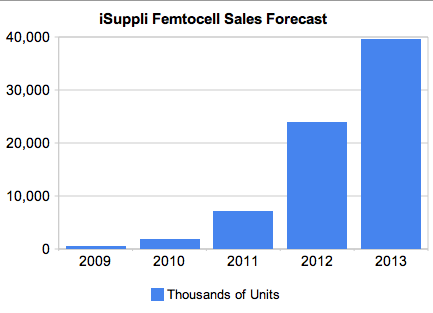 Market researcher iSuppli forecasts big growth for femtocells.