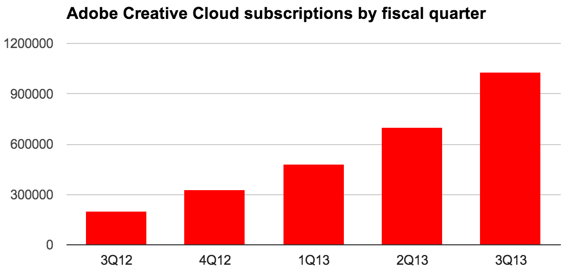 Adobe is switching from perpetual licensed software, which costs a lot up front but works as long as people have a computer that'll run it, to subscriptions.