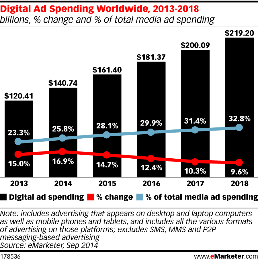 Spending on digital ads will reach $141 billion in 2014, eMarketer projects. Nearly a third of that will go to Google.