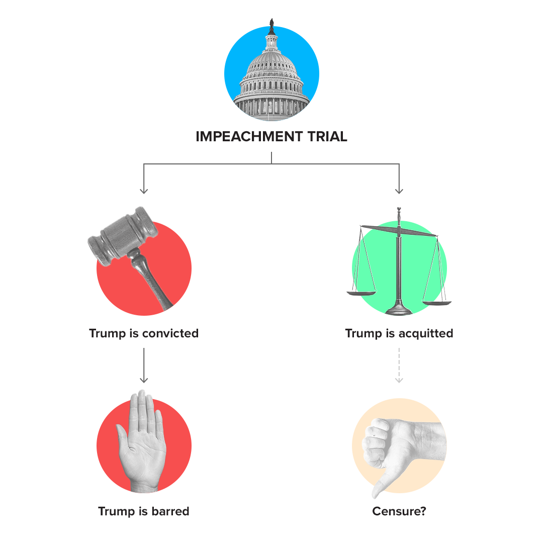 cnet-impeachment-trial-story-inline-graphic-v3.png