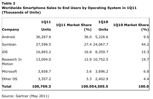 Android sales are easily besting all others, Gartner's study reveals.