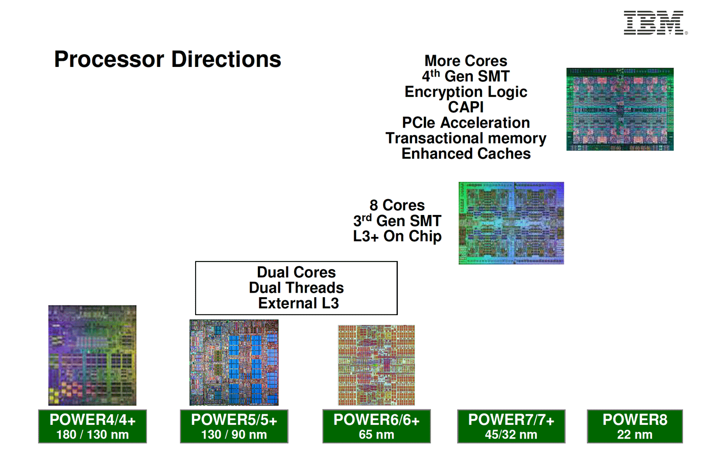 IBM's current Power8 processors are built on a 22nm process. Big Blue expects to use more advanced 14nm, 10nm, and 7nm processes later.