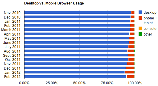 The fraction of browsing that was done from mobile devices tapered down from January to February.