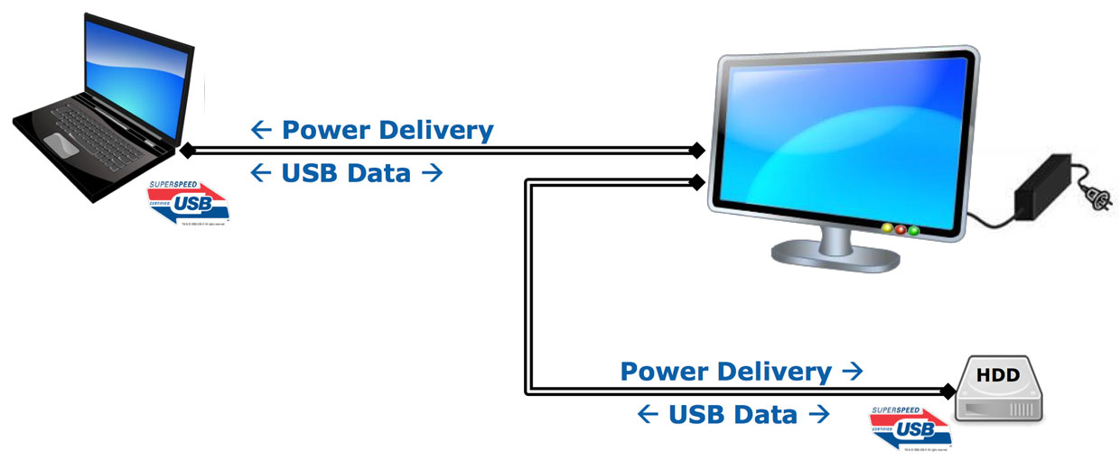 USB Power Delivery (USB PD) could mean you could recharge your laptop and run an external drive off USB ports on a monitor that's plugged into a wall socket.