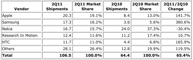 Apple reigns supreme in the second quarter, according to IDC.
