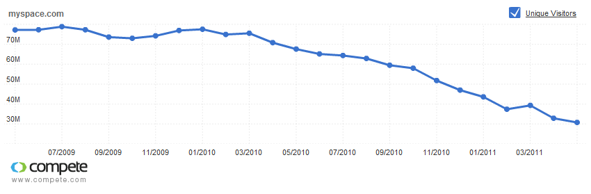 Monthly unique visitors to MySpace, month by month for the past two years.