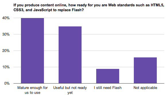 Web standards are good enough to use for many survey respondents, but not all.