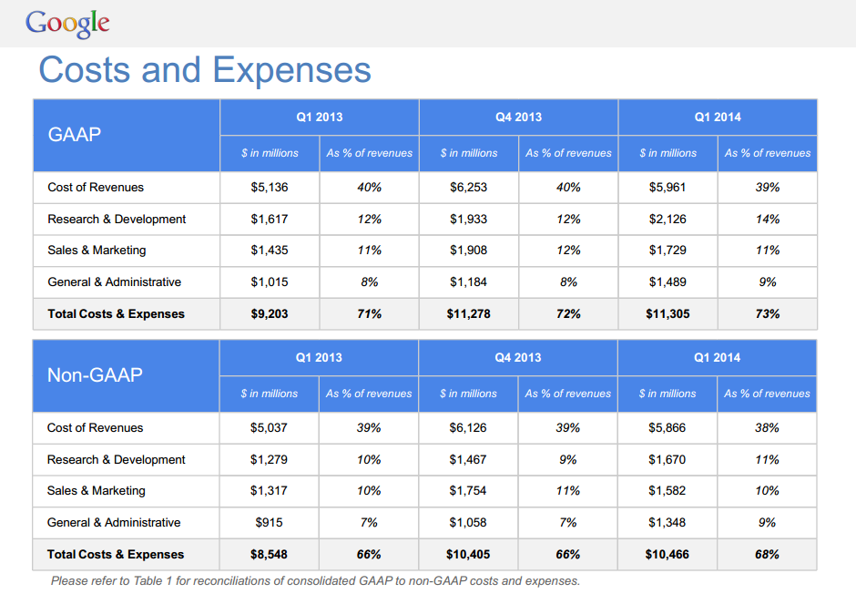 Google Costs and Expenses