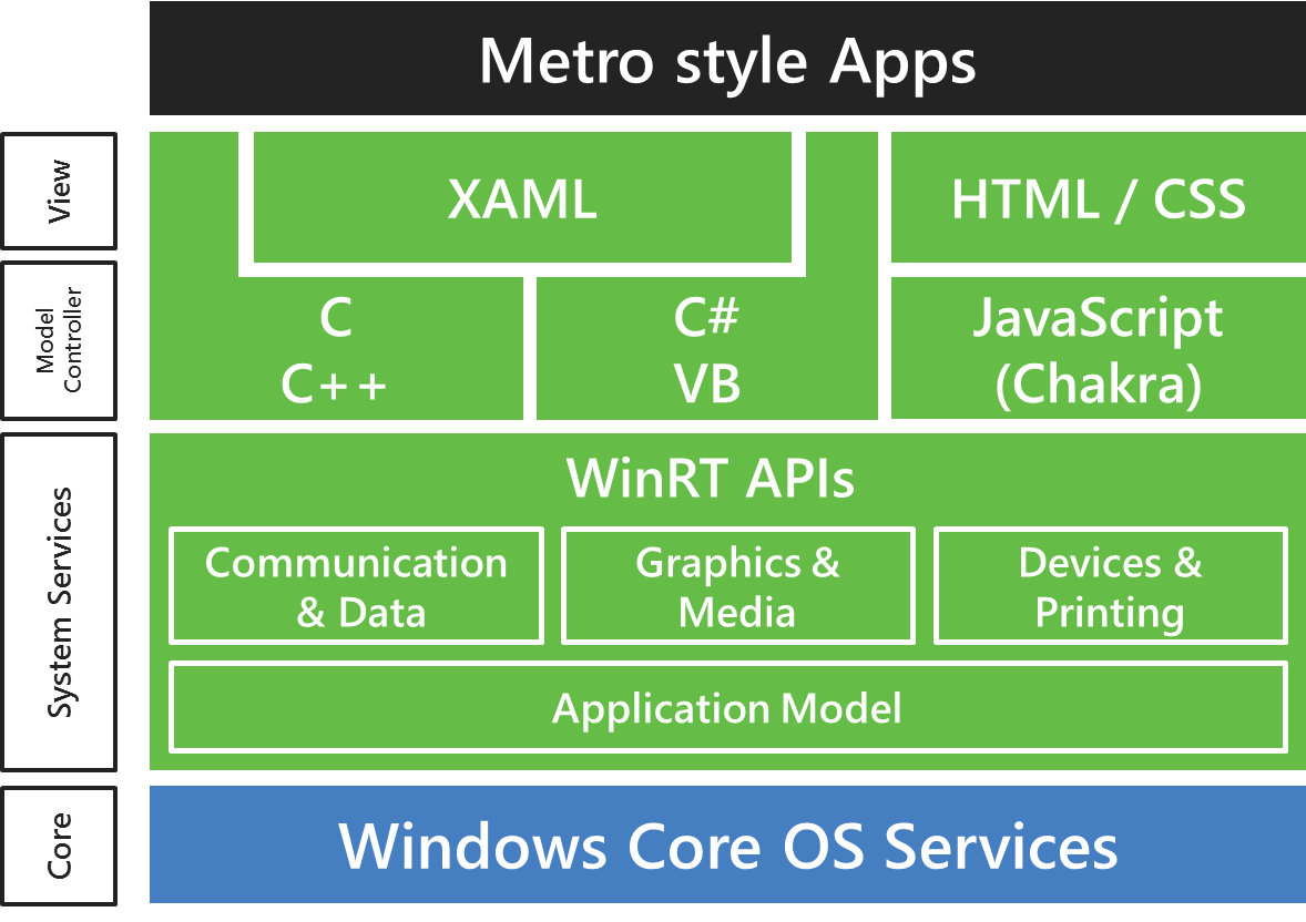 Microsoft's Metro brings cross-platform advantages to programmers wishing to reach both ARM- and x86-based Windows machines.