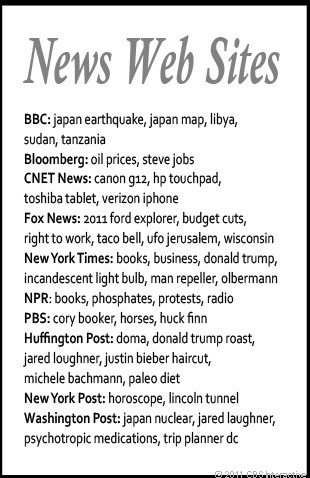 Examples drawn from CNET's compliation show what search terms pulled up each of these news organizations on Google.com's home page.