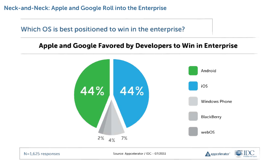 """Apple and Google """"neck-and-neck"""" in ruling the enterprise in developers' minds."""