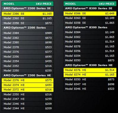 """Pricing for AMD """"Shanghai"""" HE and SE quad-core processors"""