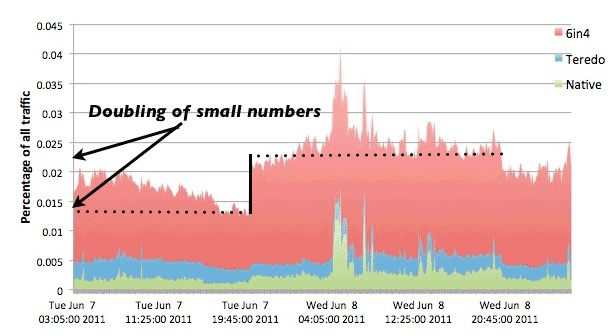Arbor Networks' measurements of IPv6 traffic from six ISPs showed that it doubled during World IPv6 Day--the time period under the higher dotted line--but remained a tiny fraction of overall Internet traffic. However, IPv6 traffic ended up higher even after the end of the day.