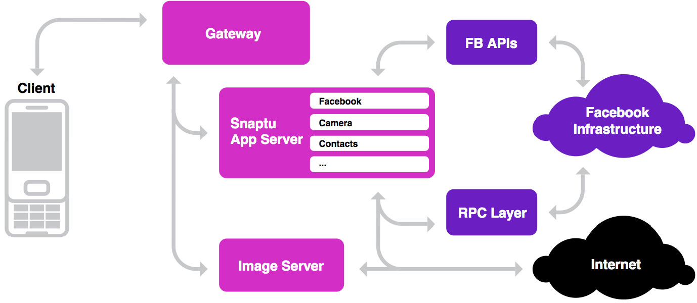 Facebook uses a hybrid approach to bring its app to low-powered feature phones. Its servers do more of the processing work than with apps running on beefier smartphones.