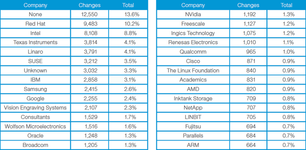 The Linux Foundation listed the top companies that contribute to the Linux kernel.