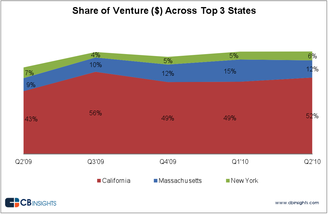 California leads in VC dollars