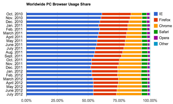 Chrome has carved a niche in the browser market but hasn't squeezed Opera off the charts. Yandex.Browser is the next new contender.