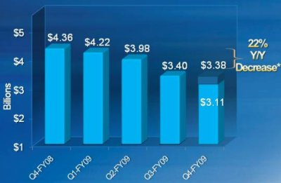 Revenue from Windows on desktops and laptops has been dropping. However, the decline isn't quite as deep as it looks, because Microsoft deferred some Windows revenue to future quarters to account for an existing program that gives Vista buyers free Windows 7 upgrades.
