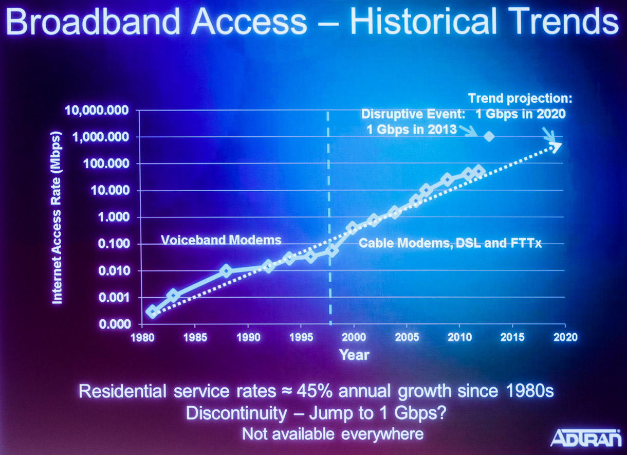 Network speeds at home have increased steadily over the years, according to network equipment maker Adtran.